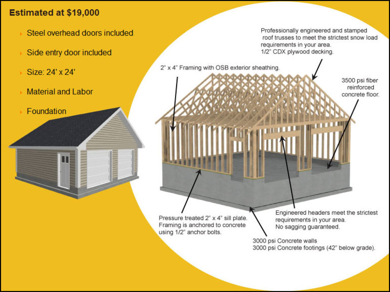 cost-to-build-a-2-car-garage Cost To Build A 2 Car Garage