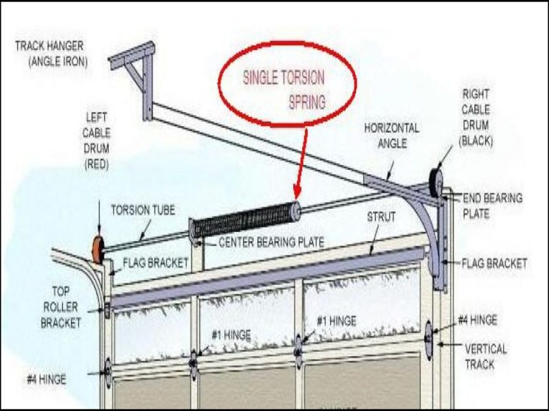 garage-door-torsion-spring-adjustment Garage Door Torsion Spring Adjustment