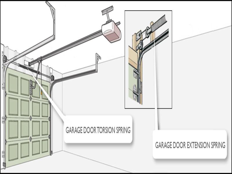 types-of-garage-door-springs Types Of Garage Door Springs