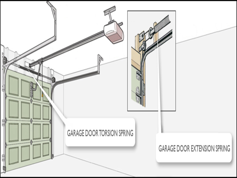 types-of-garage-door-springs Types Of Garage Door Springs